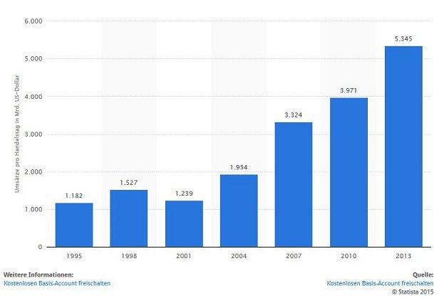Devisenmarkt von 1995 bis 2013