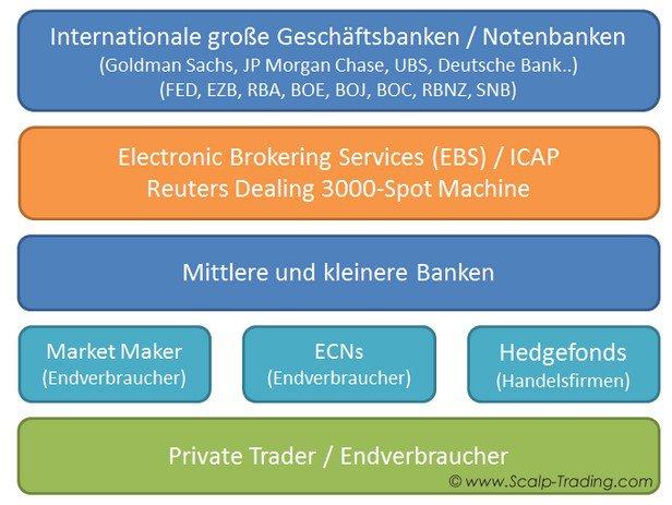 Übersicht des Geldmarktes.