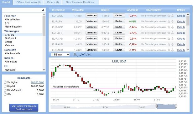 Virtuelles Trading am Forex-Markt.