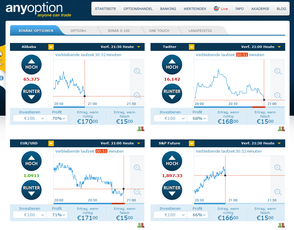 Unkomplizierte Trading-Plattform bei anyoption