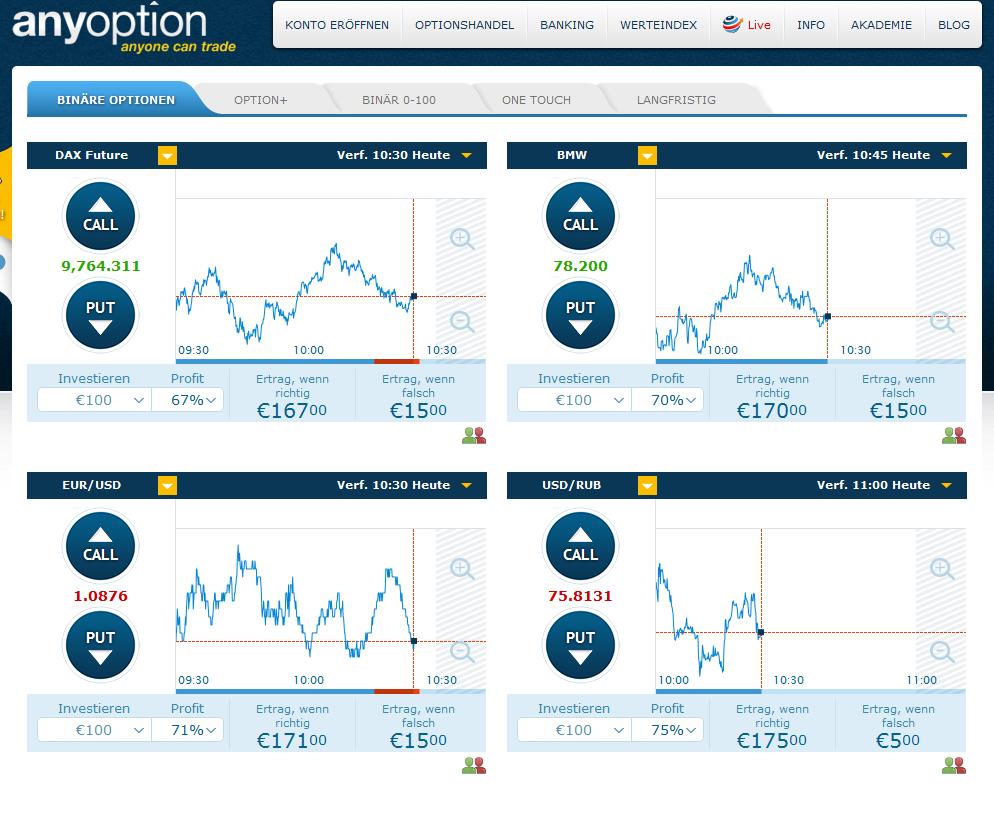 So sieht die Trading-Plattform bei anyoption aus