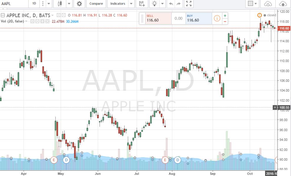 Apple-Chart-Tradingview
