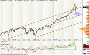 Wochen-Chart des S&P500 mit RSI-Indikator