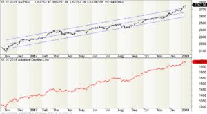 Wochen-Chart des S&P500 mit der ADL