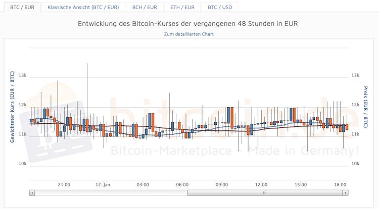 Bitcoin.de Entwicklung der Kryptowährung