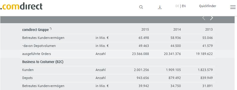 comdirect-Geschäftsbericht-2015