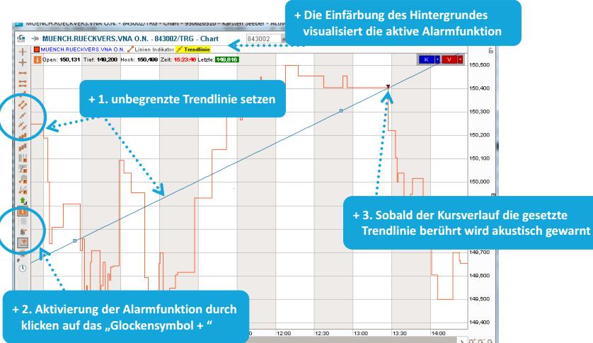 Consorsbank Chartmodul