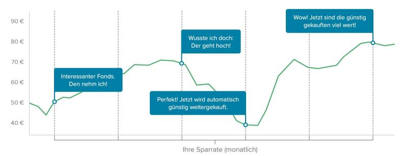 Consorsbank-Sparpläne-Schaugrafik