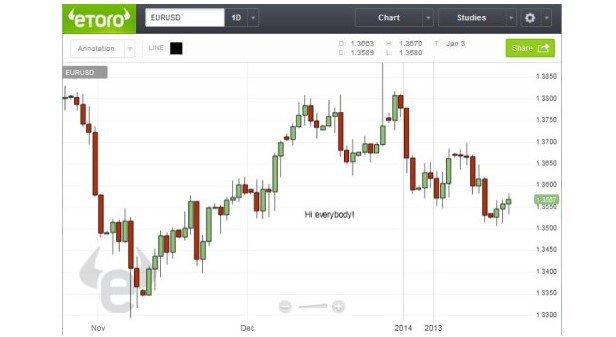 eToro Handelsplattform Charts