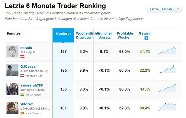 eToro Handelsplattform Trader Ranking