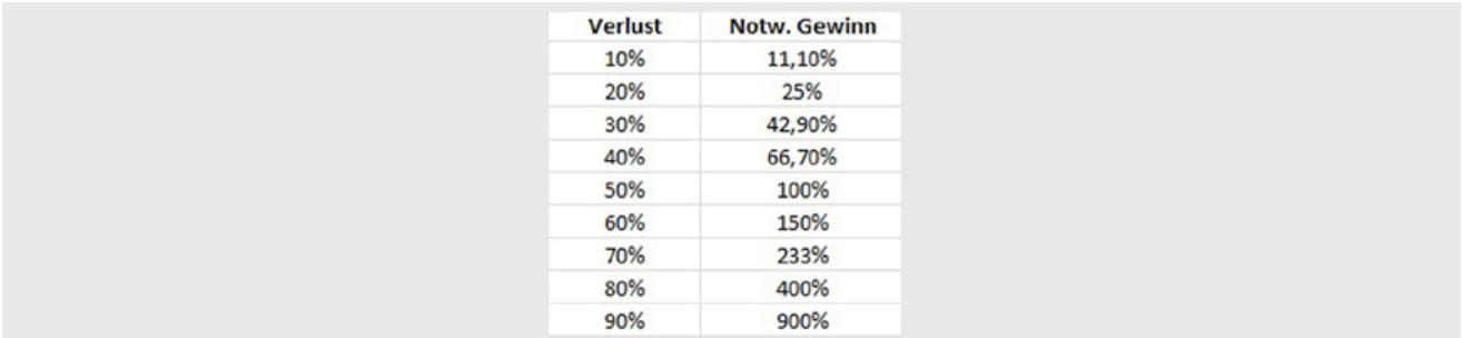 Gewinn und Verlust Tabelle