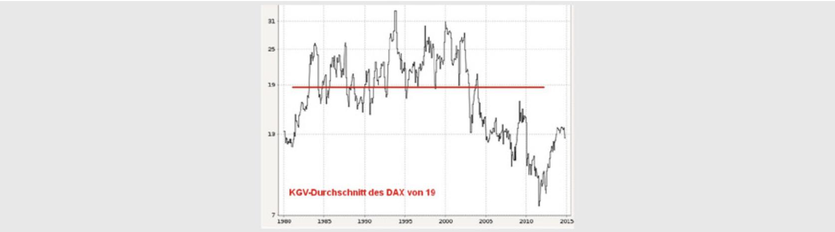 Historisches KGV des DAX
