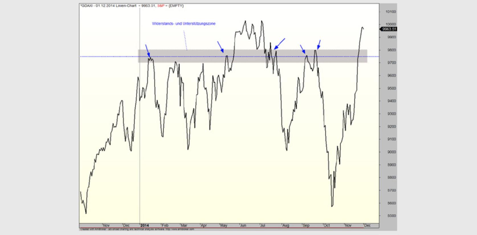 Wirkung horizontaler Trendlinie