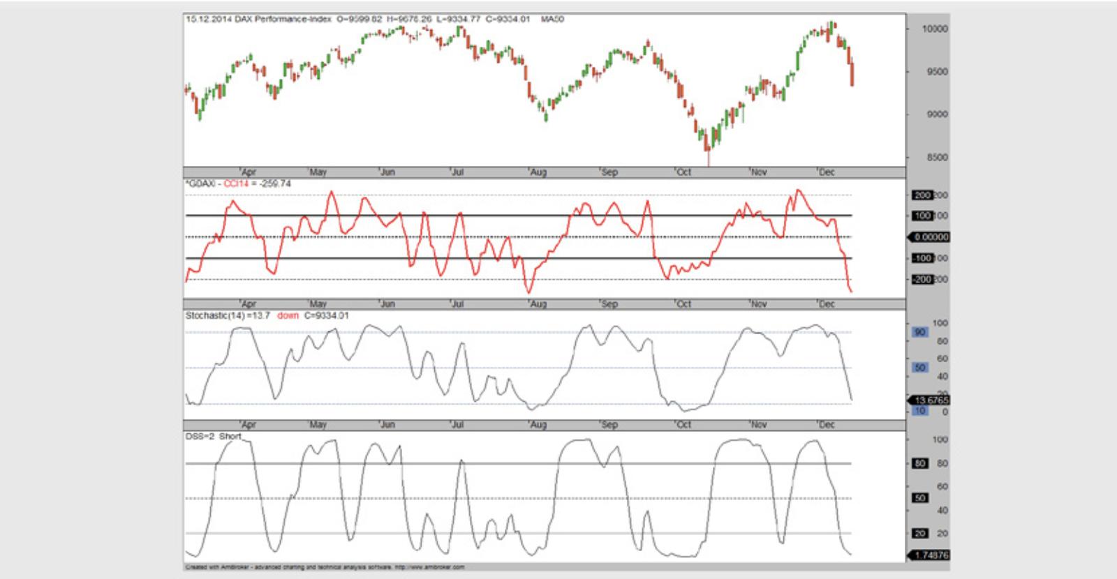 Unpassende Zusammenstellung von Indikatoren