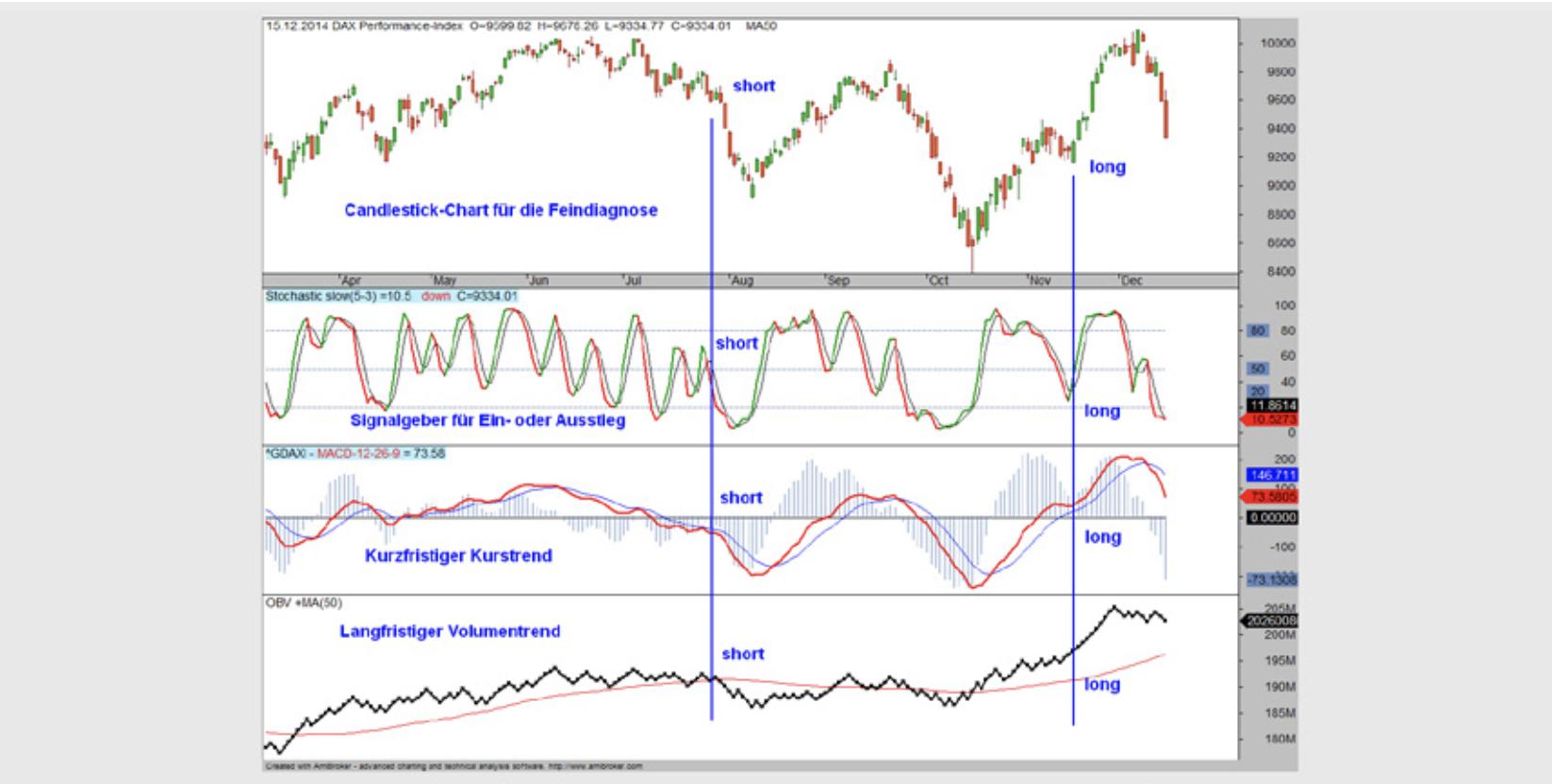 Beispiel für Kombination aus Indikatoren