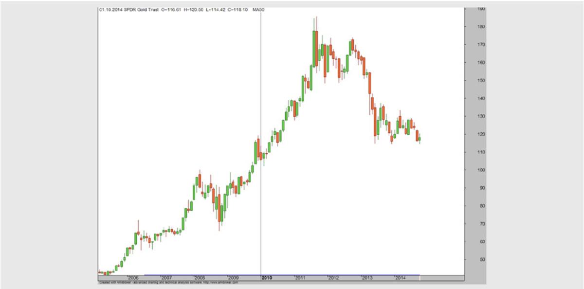 Gold-ETF Monats-Chart