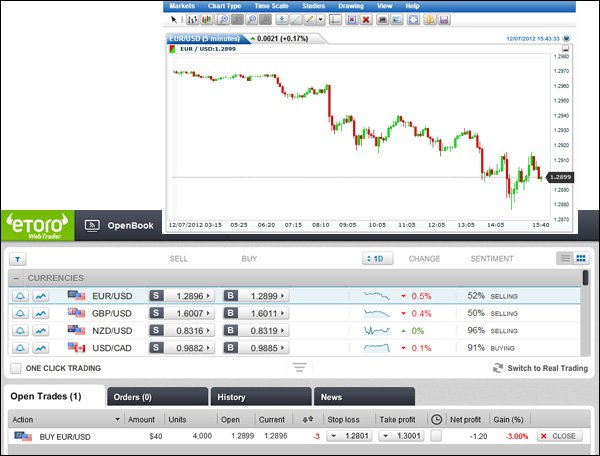 Forex Software: etoro Handelsplattform