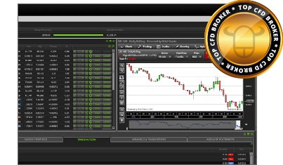 ETX Capital Handelsplattform