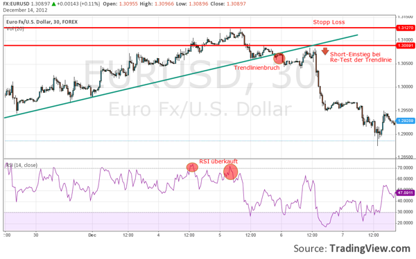 Einstieg bei Trendbruch im EUR/USD