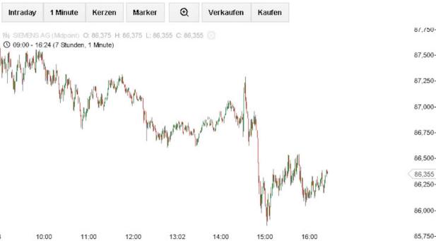 flatex-CFD-App-Siemens-Chart