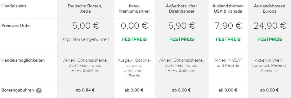 flatex-Ordergebühren-Übersicht