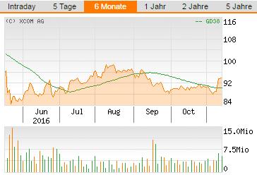 flatex-WebFiliale-Chart
