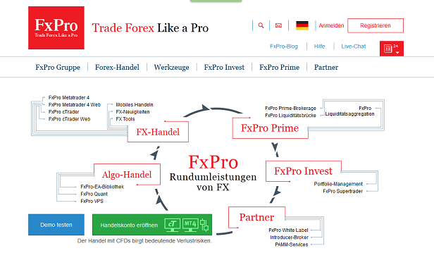 FxPro Demo Account Leistungen