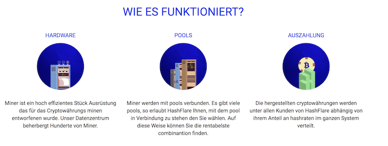 HashFlare Mining Funktionsweise