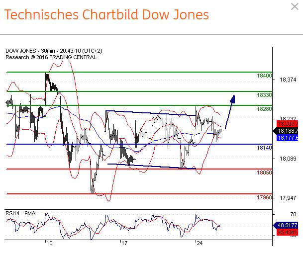 Chart-Dow-Jones-TA