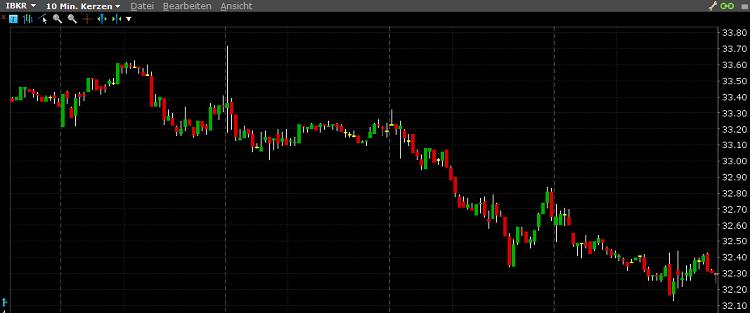 Lynx-TWS-Chart-Candlestick