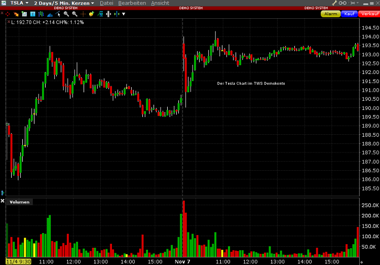Lynx-TWS-Tesla-Chart