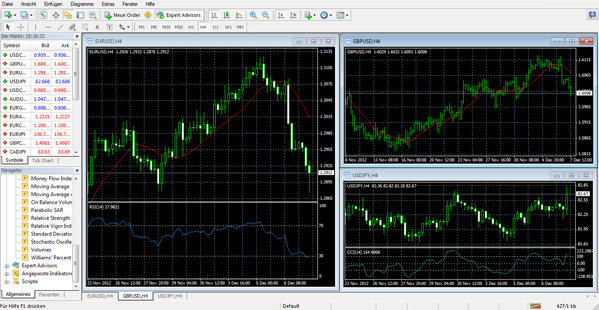 Forex Plattform MetaTrader 4 im Check
