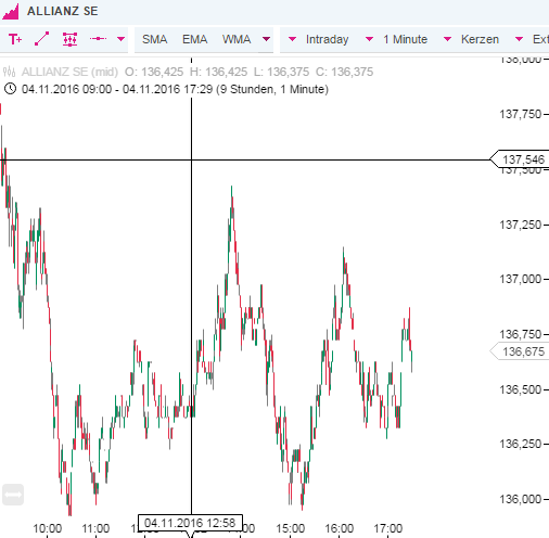 OnVista-Demokonto-Chart-Allianz