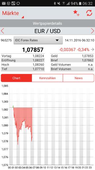 S-Broker-App-Kursansicht-EUR-USD
