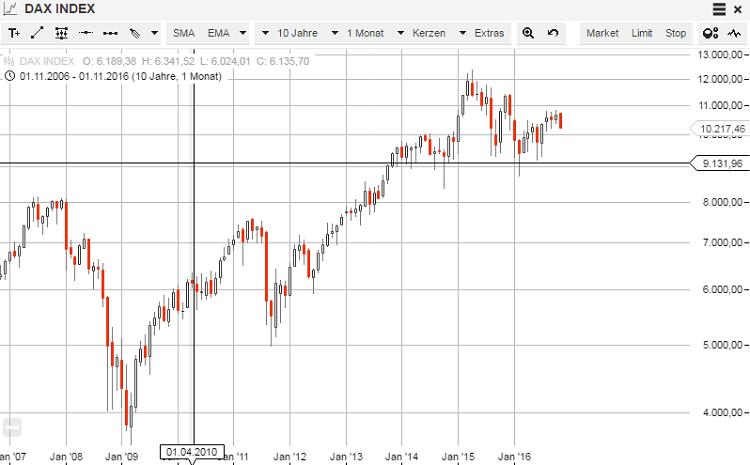 S-Broker-CFD-Demo-DAX-Chart