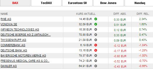 s-broker-Börsen-Inland-Kursübersicht