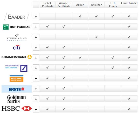 S-Broker-Emittentenhandel-Partner
