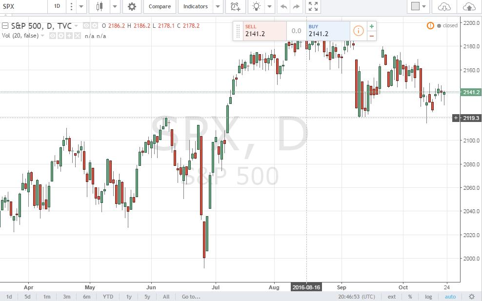 S&P500-Chart-Tradingview