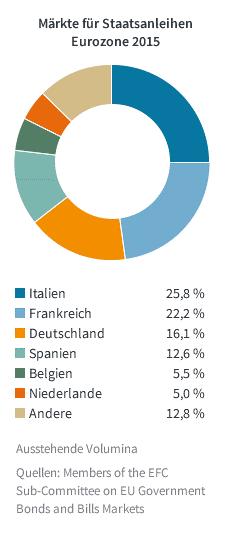 Staatsanleihen-Märkte-2015-Grafik