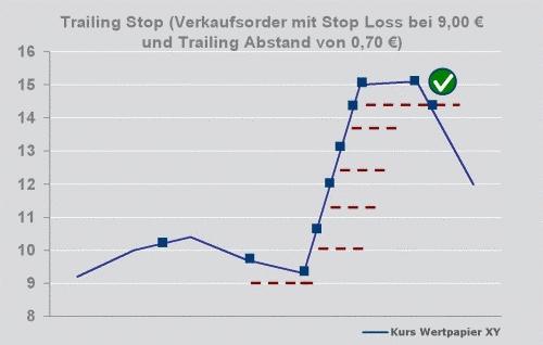 Trailing-Stop-Schaubild